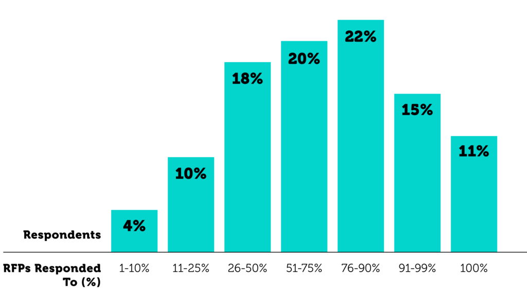 RFP Participation Rate (% Responded to) | Loopio 2021 RFP Trends Report