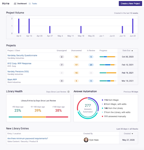 Dashboards in Loopio's RFP software